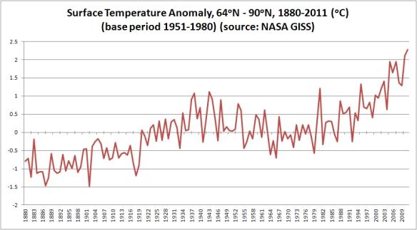 arctice-north-latitudes-surface-temp-trend-annual-thru2011