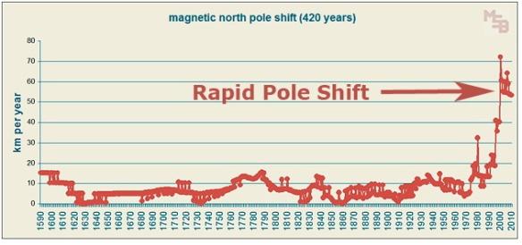 MagneticPoleShiftHistory