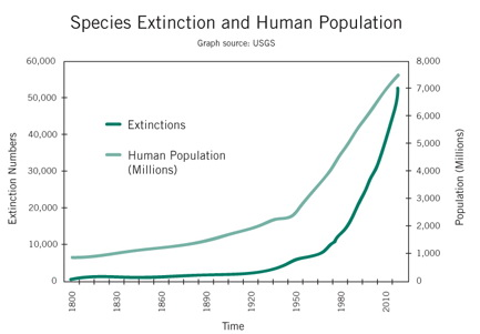 SpeciesExtinction
