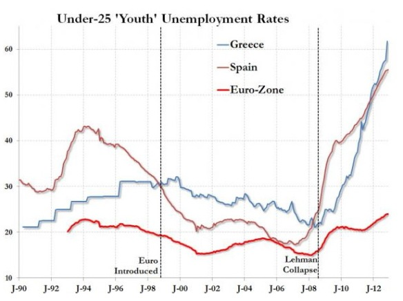GreekYouthUnemployment