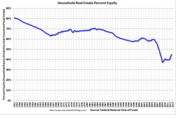 housholdrealestateequity