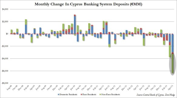 Cyprus Bank Deposits Seq Change