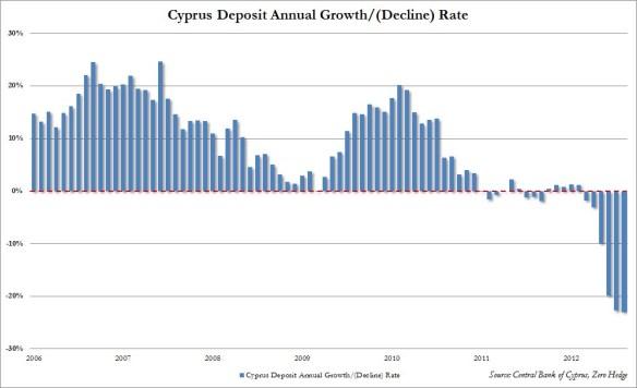 Cyprus Deposits 3