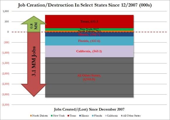 Job State Snapshot 2007