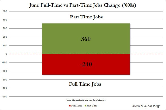 June Full vs Part Time Jobs_2