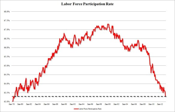 LaborParticipationFP April