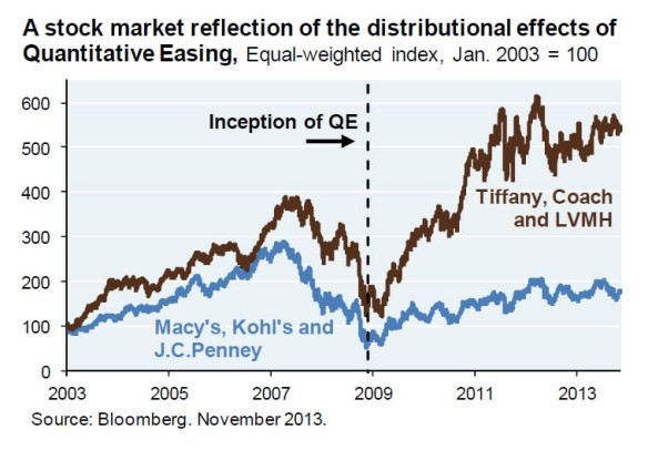 QE effect on shoppers