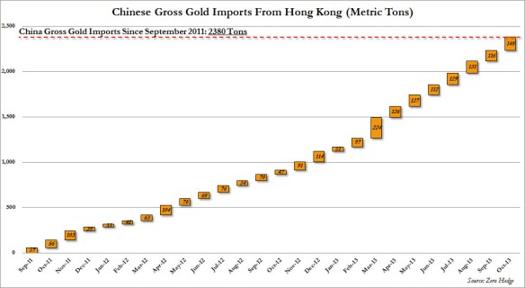 China Gold Imports to October 2013 Gross