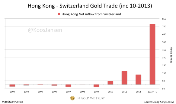 HK-Swiss-gold-trade-10-2013