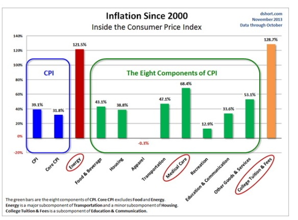 CPI_Since_2000