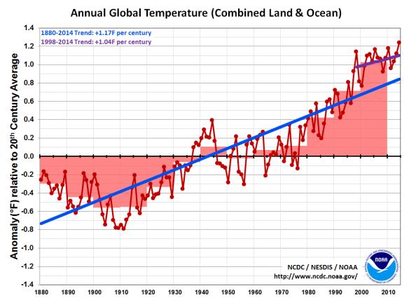 NOAAtrend-since-1998