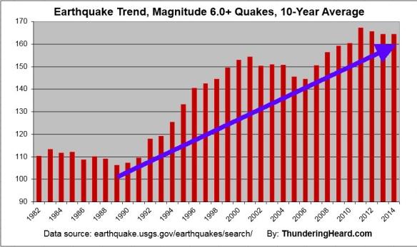 QuakeTrend2014ShorterLabeledArrow