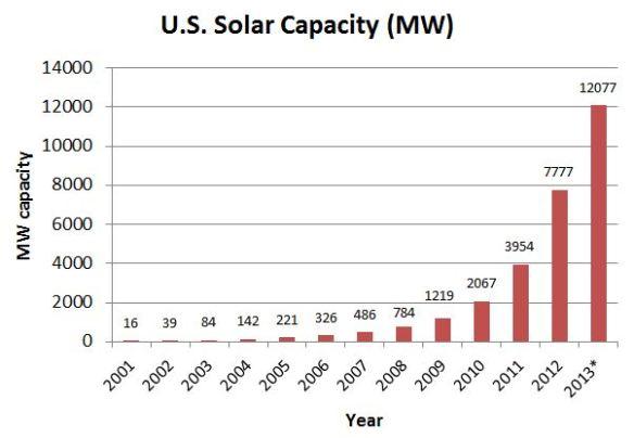 Solar-US1