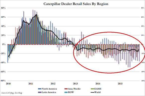 CAT retail sales nov