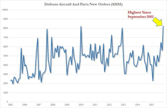 USdefense aircraft and parts